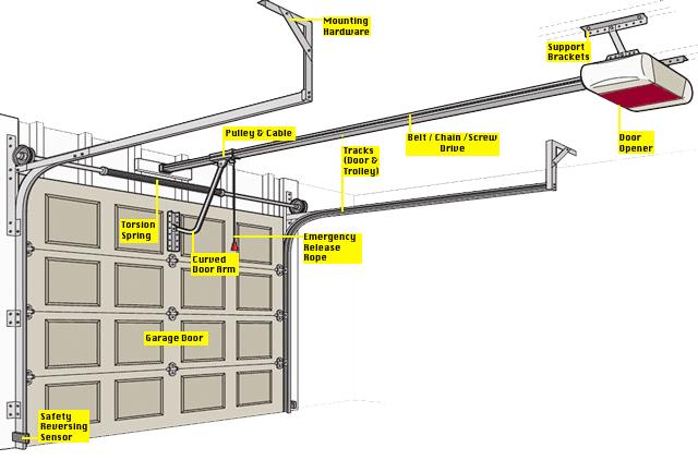 Garage Door Openers Antelope Ca